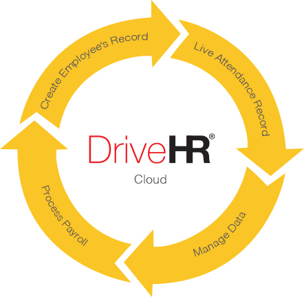 hr management software dubai