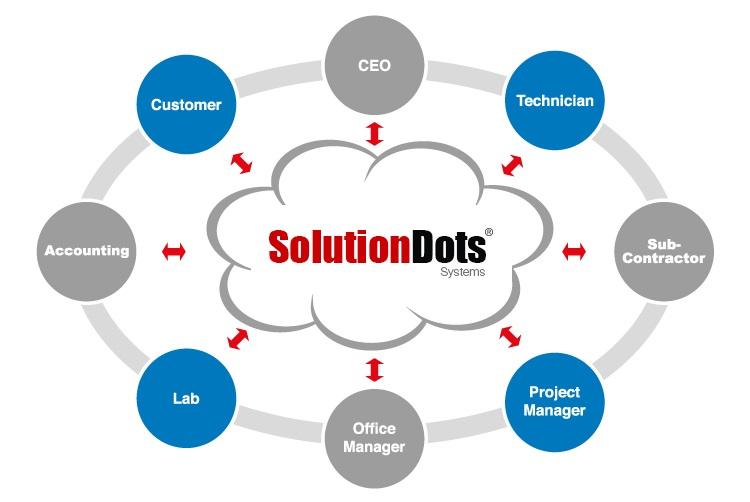 Top 10 Cloud Based ERP Solutions Providers in Saudi Arabia