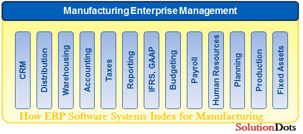 How ERP Software Index for Manufacturing