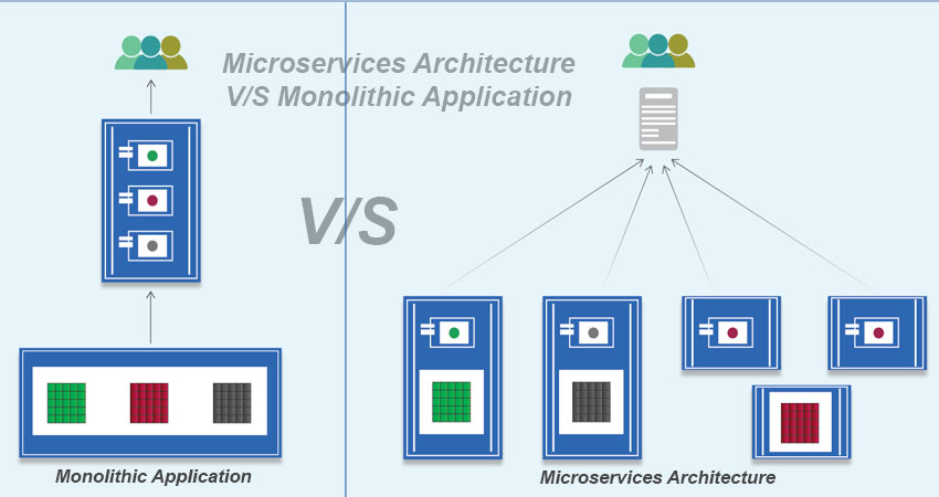 Microservices Architecture Vs Monolithic Application