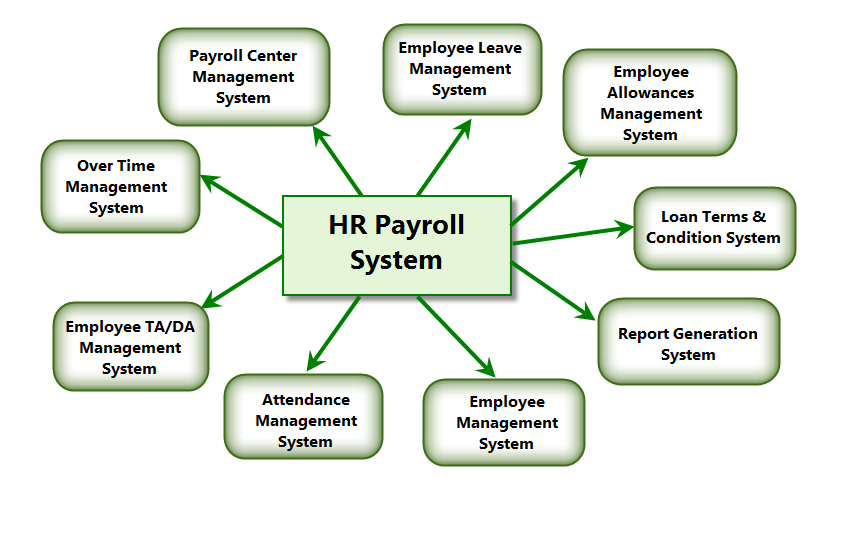 6 Worthy Features of HR Payroll System - SolutionDots