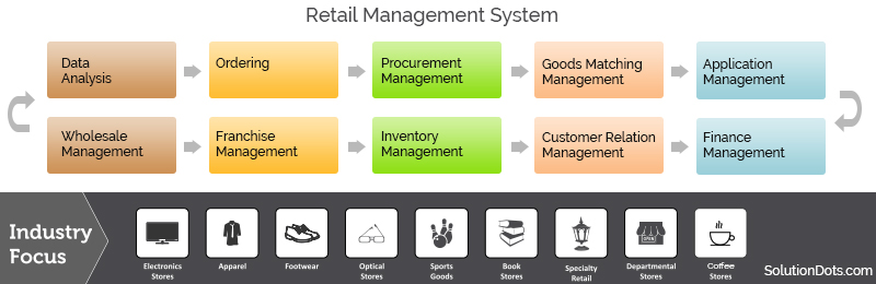 Benefits of SolutionDots System's Retail Management System