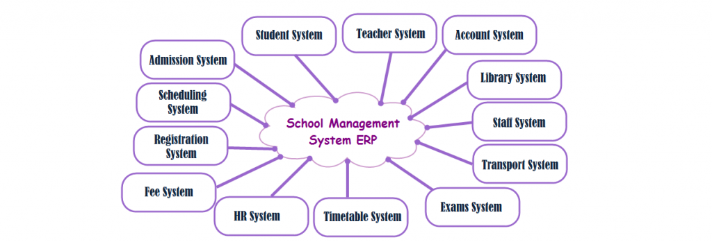 School Management System integrated with ERP - solutiondots.com