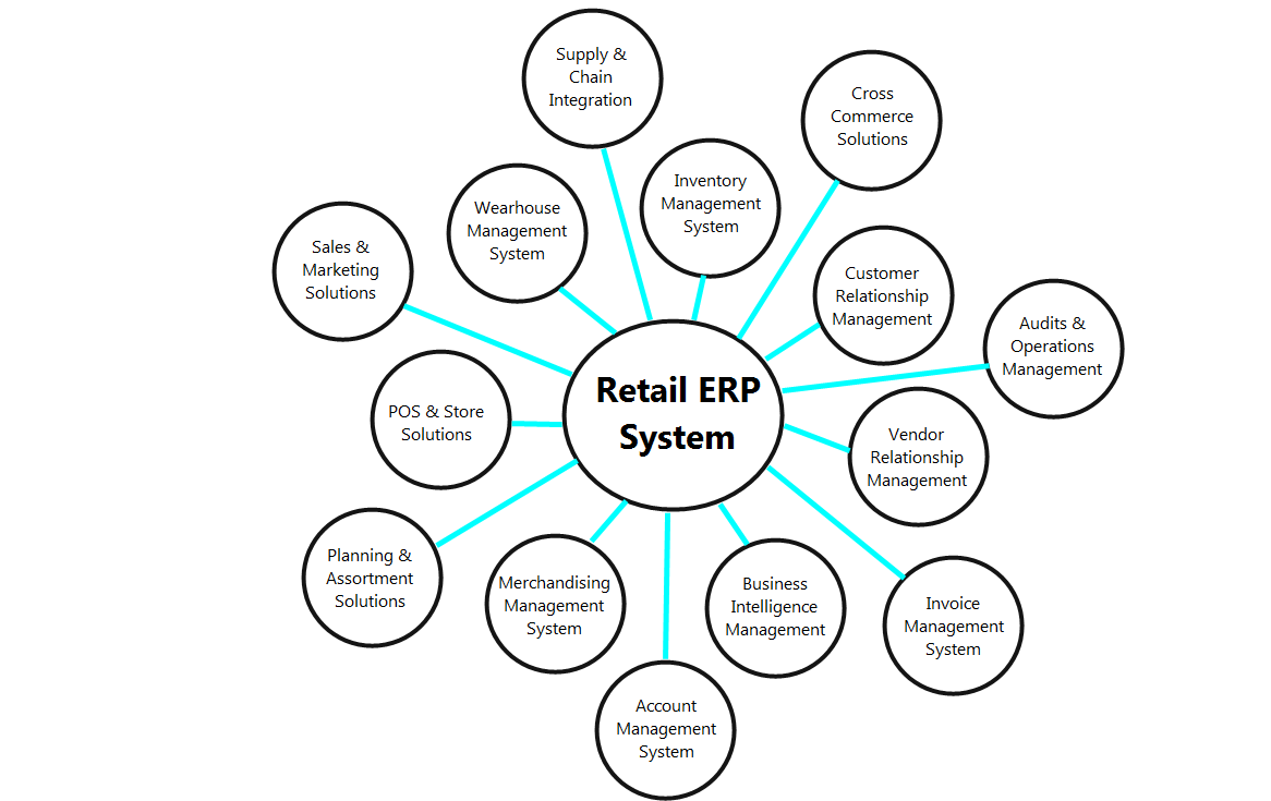 Retail ERP System
