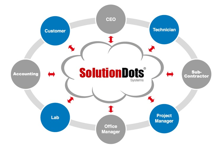 business solutions in saudi arabia Ses is celebrating over 30 years established in 1983, today we are a leading it company in saudi arabia we provide wide range of enterprise and e-business solutions that are designed for governmental and various vertical markets like hospitality, banking, travel, and airline we also specialized in third party.