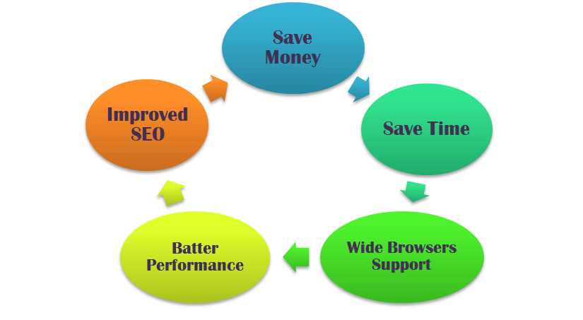 Perfection in Your SEO: