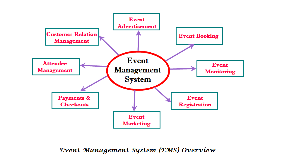 Aspects of Event Management System Software