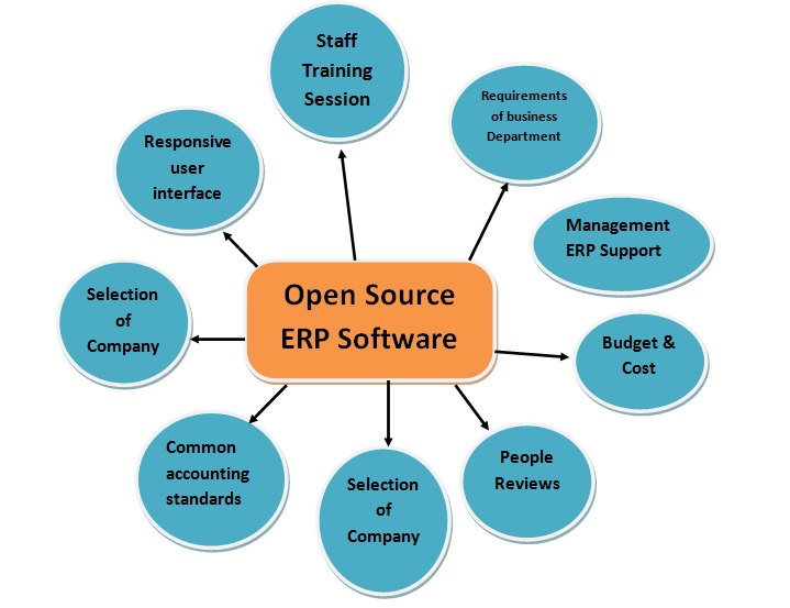 open source erp By leveraging open source erp software with cyop planning, implementation and support services, even a smaller businesses can afford an enterprise-class erp solution with no capital expenses, no hardware to maintain, no software license fees, and no need for on-site technical personnel.