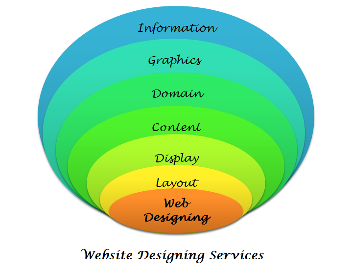 Web Designing Services in Saudi Arabia