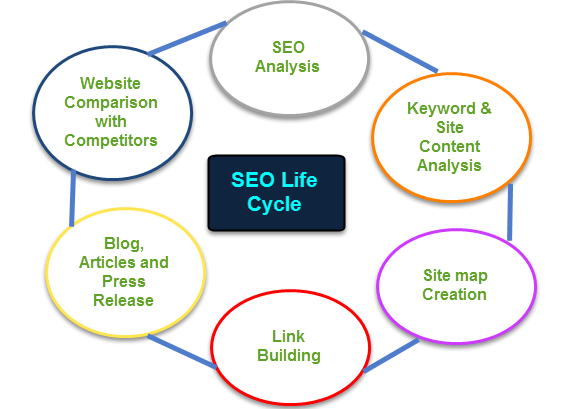 SEO Life Cycle image