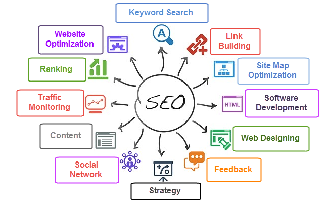 Our SEO Strategy image
