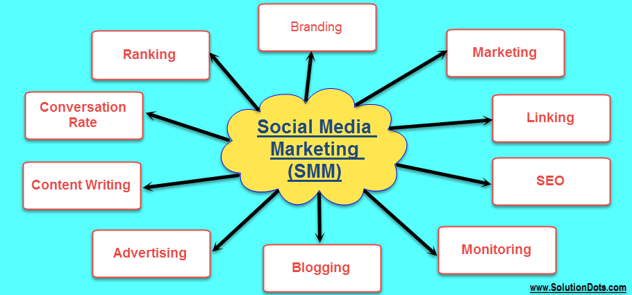 Benefits Of Social Media Marketing Solutiondots