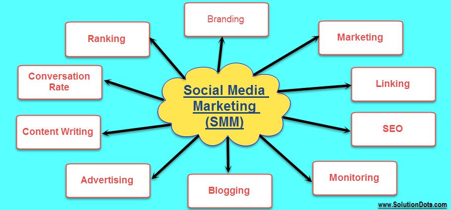 Benefits of Social Media Marketing -