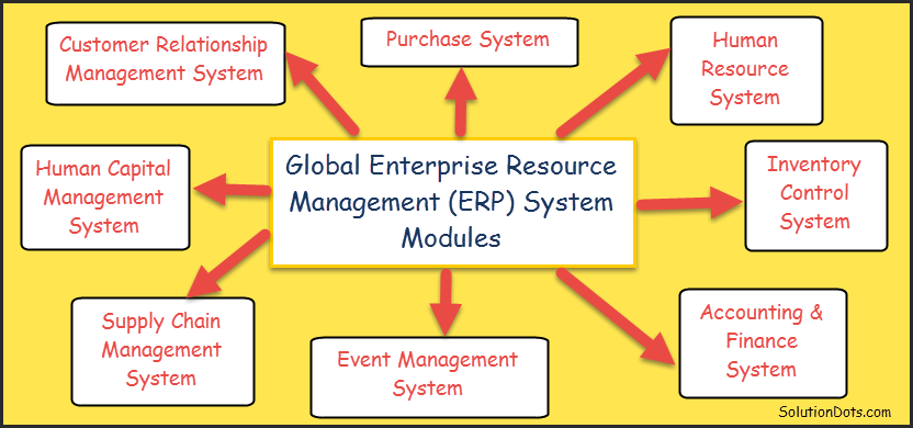 List of Global ERP Core Modules image