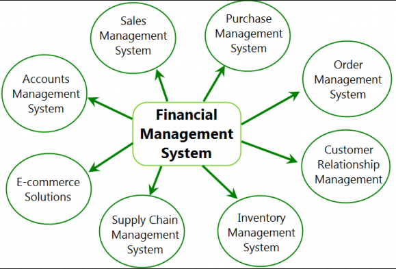 Accounting & Finance System Module