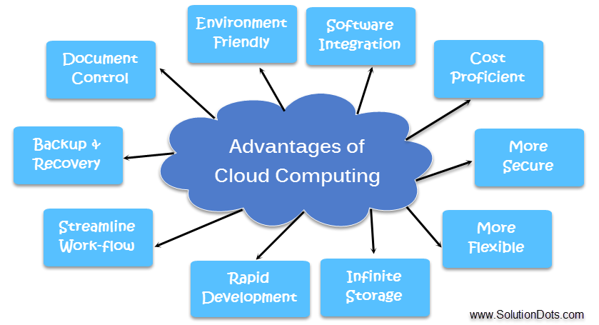 Advantage of Cloud Computing image