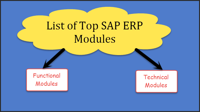 Complete List of SAP ERP Modules