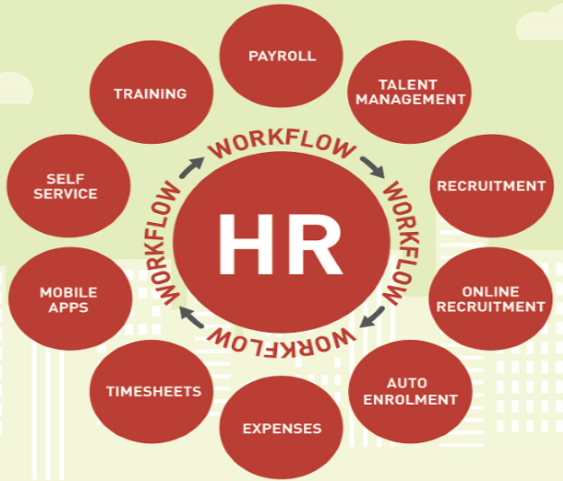 Human Resource Management Module