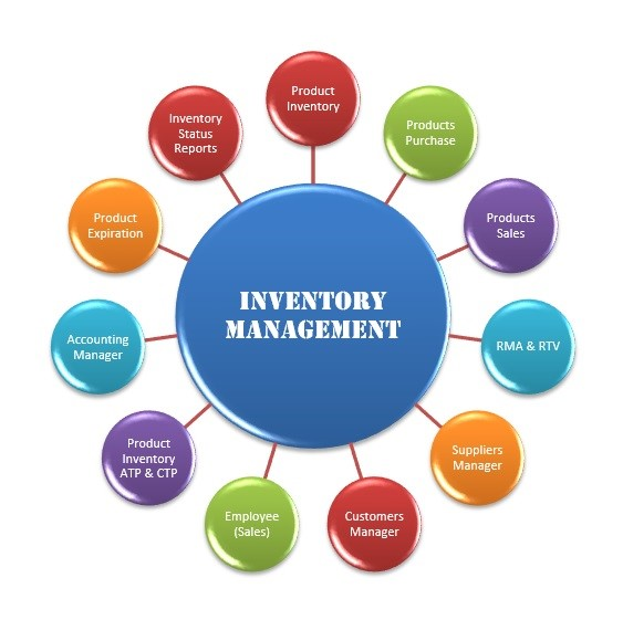 a study on inventory system Find and compare inventory management software free  try asap systems inventory management and asset tracking system for stockrooms and warehouses.