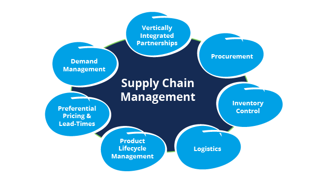 Supply Chain Management System Module