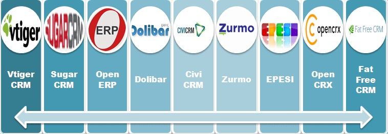 Best free open source crm