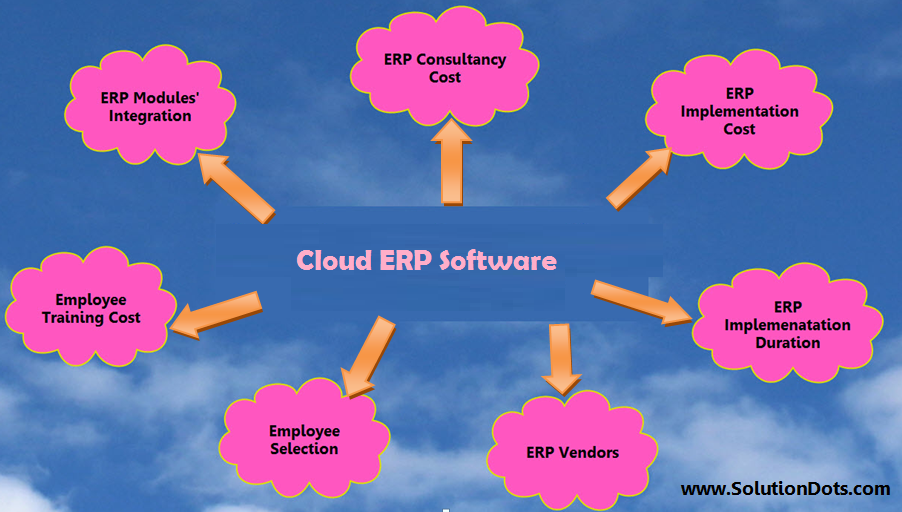 Scariest Rumors about Cloud ERP Software