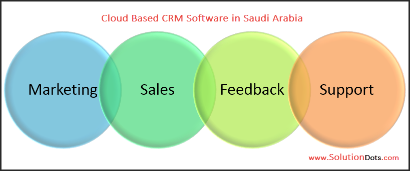 Cloud Based CRM Software in Saudi Arabia