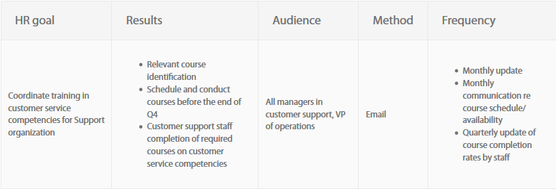 Measure the Results and Communicate successes