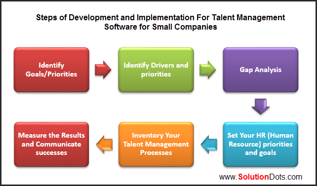 organisational development and human resource management Human resources managers are increasingly being and talent development to change and organisational development management and the.