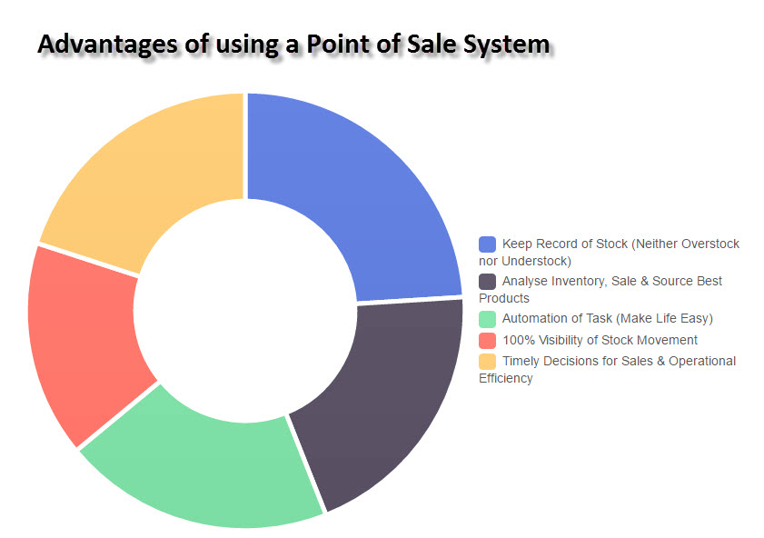 Advantages of Point of Sale System