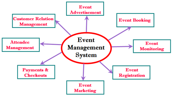 Modules of ERP event management system developed by SolutionDots Systems