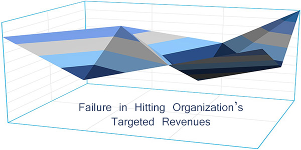 Targeted Revenues