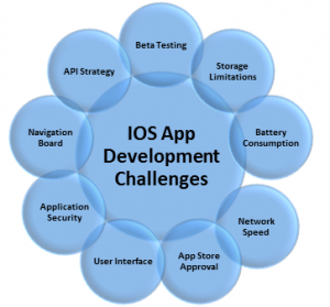 ios-challenges