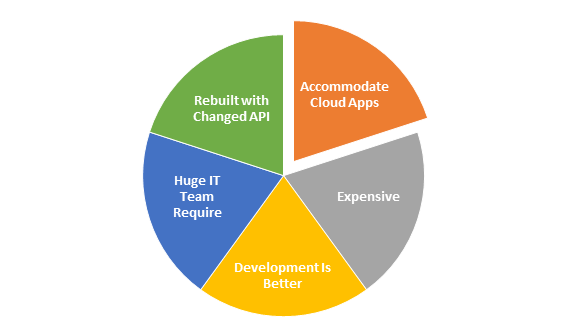 Cloud Integration Myths