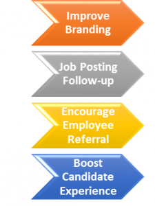 recruitment management system process