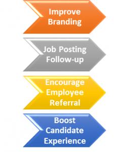 recruitment management system process