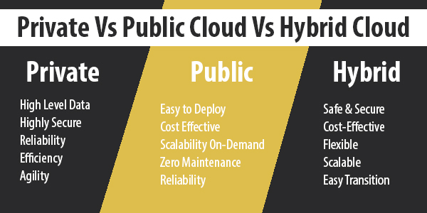 Private Vs Public Cloud Vs Hybrid Cloud