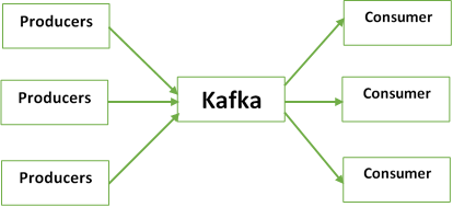 Kafka the MicroServices Framework – An Overview - SolutionDots