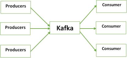 How Kafka Work