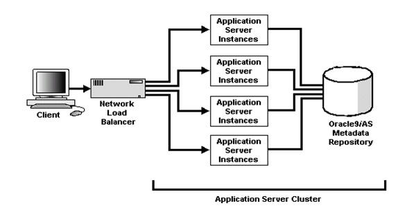 application server availbility