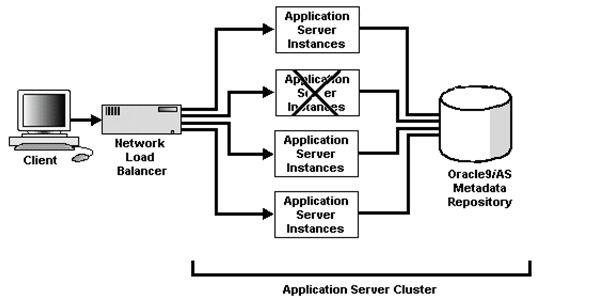 application server available